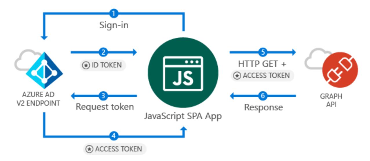 For Java developer, login to microsoft api is a problem